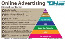 2019 USA Need Digital marketing   Online Adverting  DHS